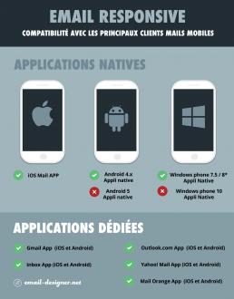 infographie : liste des clients mails mobiles qui gèrent le responsive en 2016 / 2017